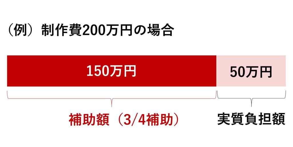( 例 ) 制 作 費 200 万 円 の 場 合  150 万 円  補 助 額 ( 3 / 4 補 助 )  50 万 円  実 質 負 担 額